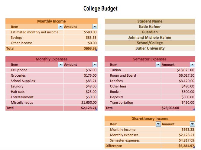 college budget spreadsheet