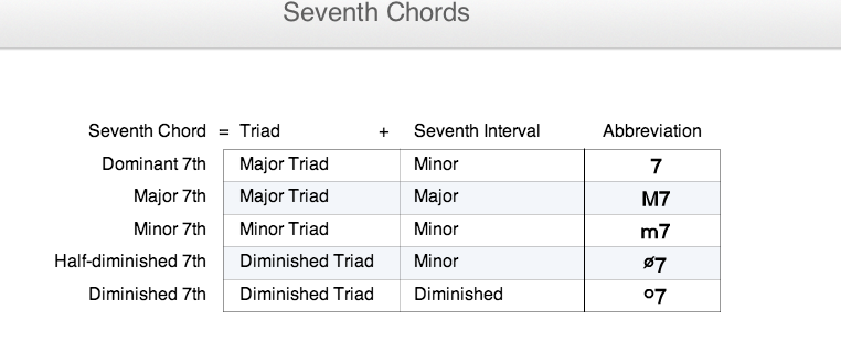 Other 7th Chords - Mrs. Strauss\'s Music Theory Classes