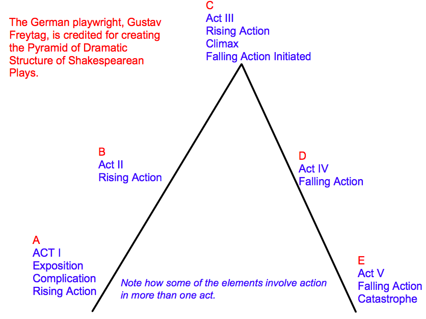 macbeth in relation to greek tragedy Macbeth essay macbeth by william shakespeare is a tragedy, and the character of macbeth is its tragic hero like every tragic hero, macbeth has a tragic flaw.