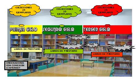 Como esta organizada una biblioteca for Partes de una biblioteca