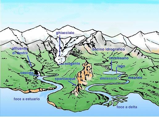 Fiume libroliquido - Portano acqua ai fiumi ...
