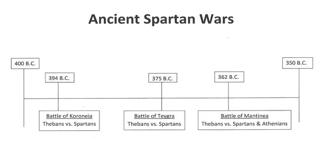 how has spartan military influenced the development of western civilization The spartan military spartan soldiers were the  classical greece proved to be a cauldron of military development and infantry tactics  as greek culture would .