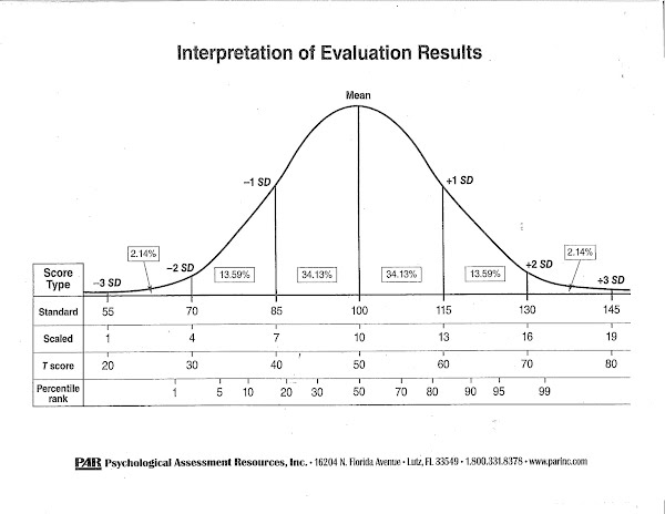 Bewitching image intended for printable bell curve with standard scores