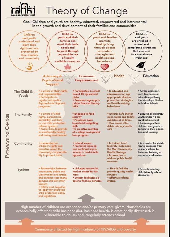 Rafiki wa Maendeleo Trust Theory of Change
