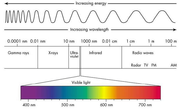 Electromagnetic Radiation - AP Chemistry