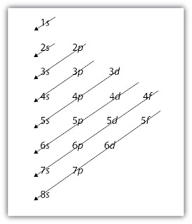 how to understand electron configuration