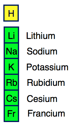 the alkali metals are softer than most other metals cesium and francium are the most reactive elements in this group alkali metals can explode if they are - Periodic Table Alkali Metals Reactivity