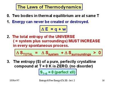 The Laws Of Thermodymanics Ap Chemistry