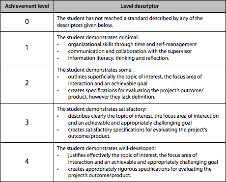 assessment criteria There are 5 assessed criteria, with the addition of one more for hl (f) these criteria address the areas of learning within this component (part 1 cs) that are expected of the student: critical thinking skills and the ability to analyze, interpret, evaluate, and compare, using art language, research and personal insighta(for a more visual overview have a look at the diagram easy visual.