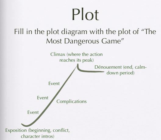 The Most Dangerous Game - Anders English I
