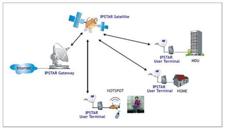 Satellites Broadband Reach Ten Group Of Companies