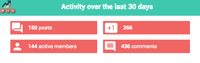 activity of a community over last 30 days