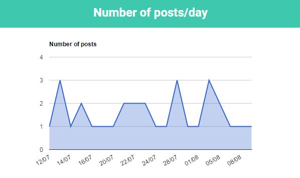 community meter - posts per day