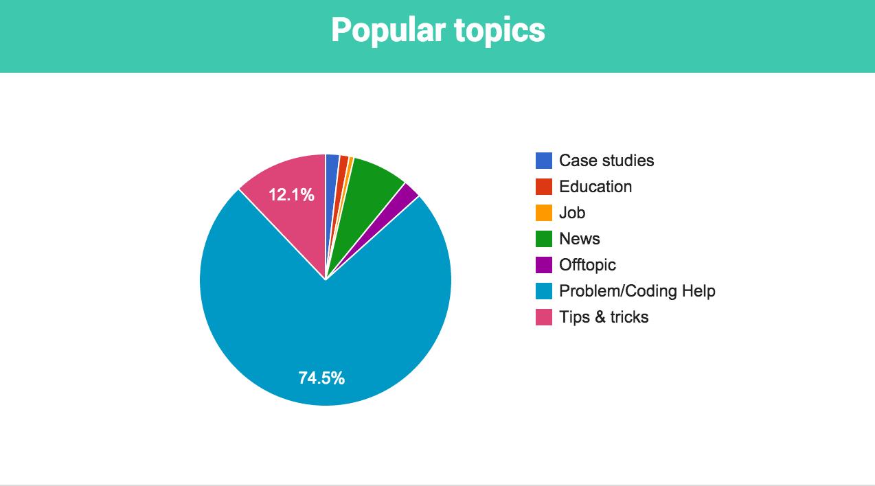 community meter - popular topics