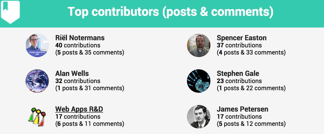 community meter - top contributors