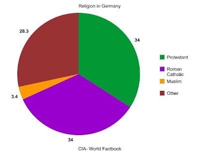 Graphreligion In Germanyjpgheightwidth - Most practiced religion in the world