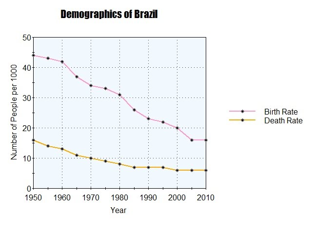 The Brazilian Population Is Currently Increasing At A Much Slower Pace Than Earlier In Demographic Model Based On Most Recent Stage Of