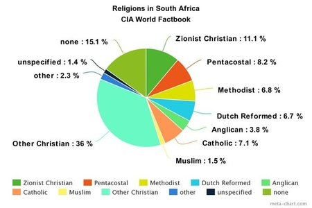 Culture The Republic Of South Africa - Which religion has the most population