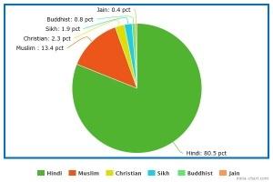 Culture India - The biggest religion
