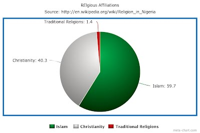 ethnic and religious conflict in nigeria 2 essay Inevitable factor in both conflict and conflict resolution  ethnic and religious  to conflict resolution draw on religious.