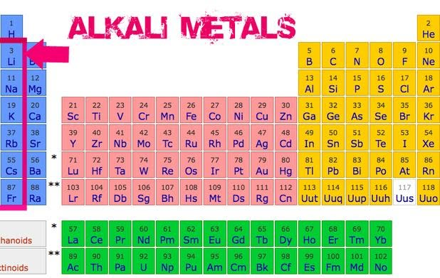 Alkali metals elements alkali metals alkali metals alkali metals on periodic table urtaz Image collections