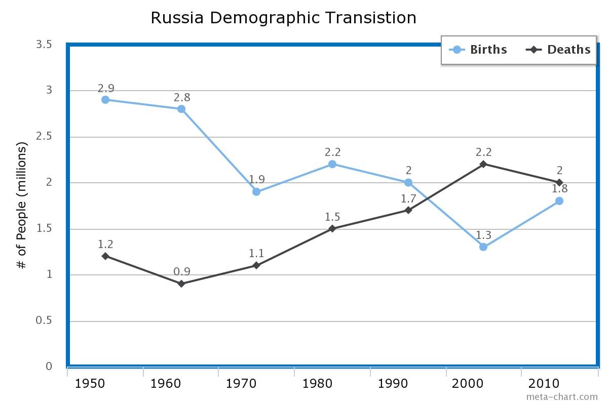 Population And Migration Russia