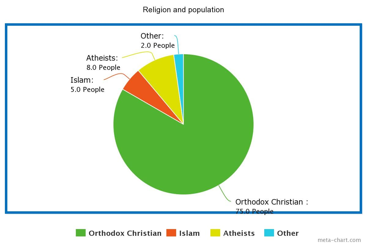 Russia Religion Pie Chart Imagenesmy