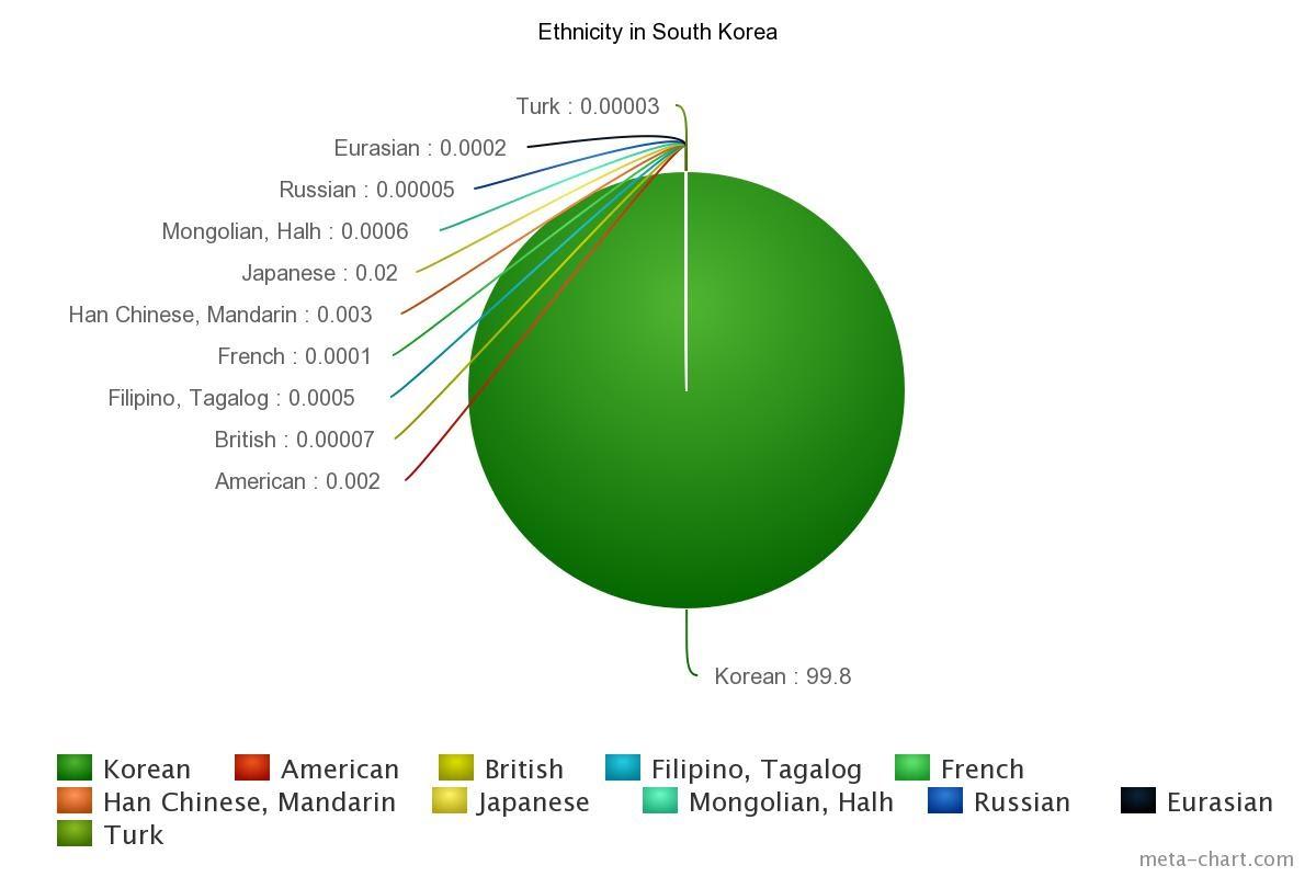Ethnic Groups In Korea 18