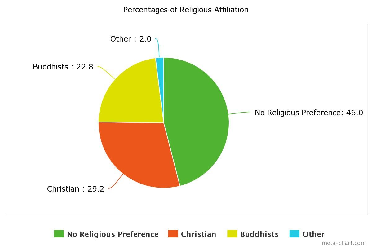 Religion in South Korea