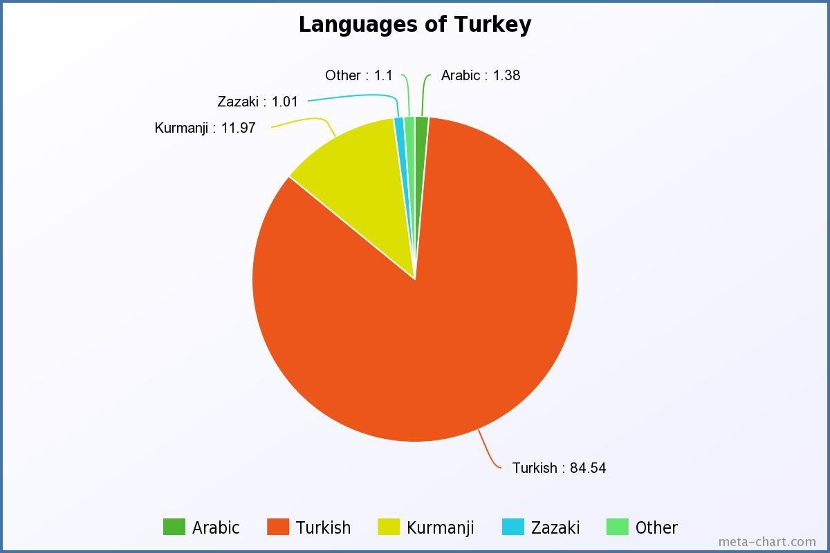 Turkey Language