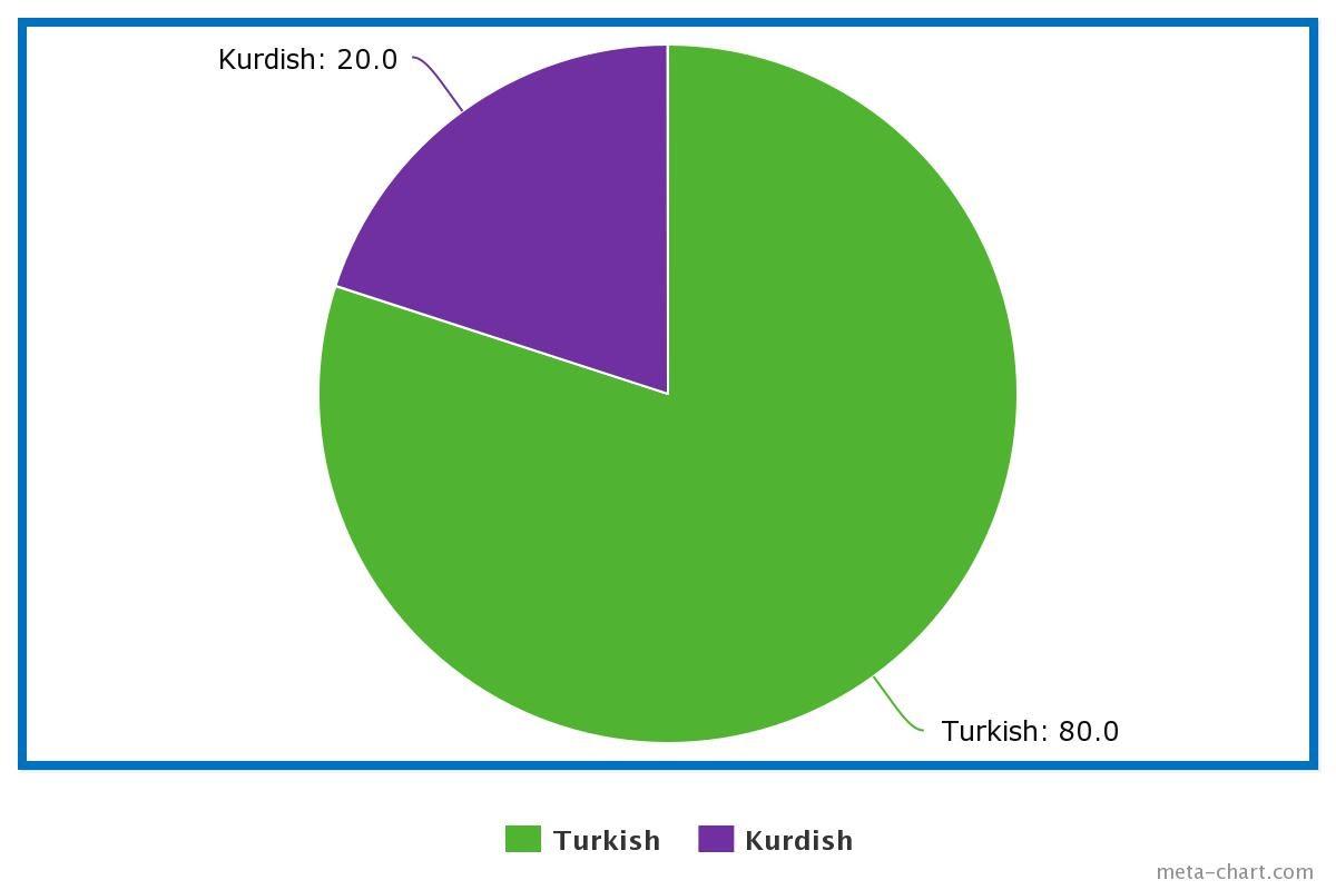 Turkey Diagram Language - Circuit Wiring And Diagram Hub •