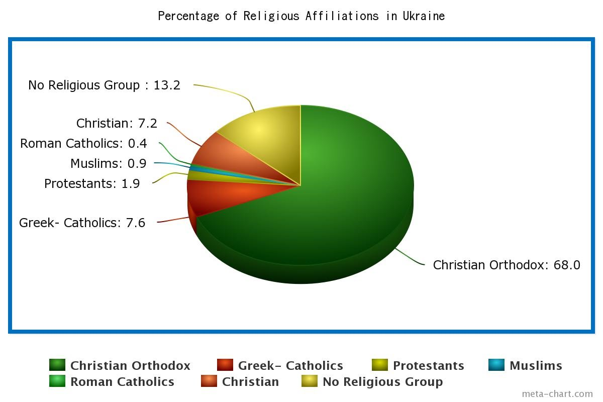 Culture ukraine pie chart of religions in ukraine geenschuldenfo Images