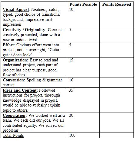 Elements Compounds And Mixtures Create Webquest