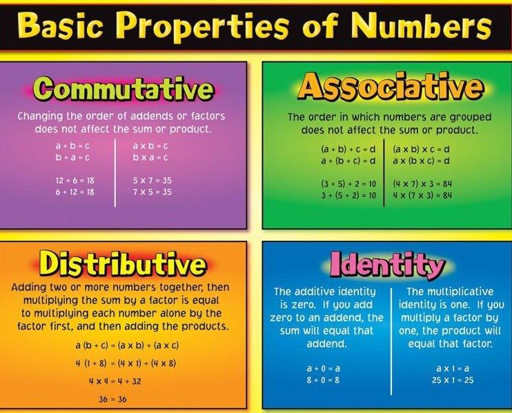 Math Properties - Ms. Yackle's 5th Grade