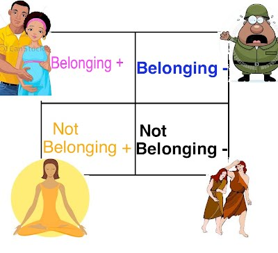 relationships and belonging essay Does anyone have any practice essay questions on the aos (belonging) what is the relationship between belonging and rules.
