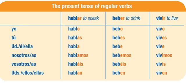20 verbos en futuro ingles yahoo dating 1