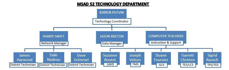 Tech Department
