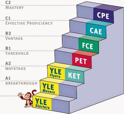Determining The Cambridge English Scale Scores