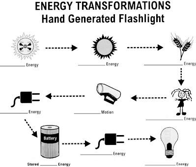 Print Energy Transformation Definition Types Exles Worksheet