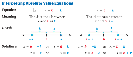 17 solve absolute value equations and inequalities math club because what is inside the absolute value brackets can be positive or negative we will us this to solve equations with absolute values ccuart Image collections