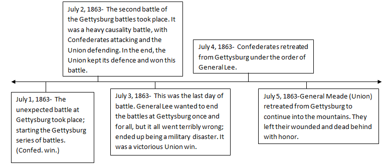 EQ #1 - Monroe Doctrine: Battle of Gettysburg Versus Fall of Saigon