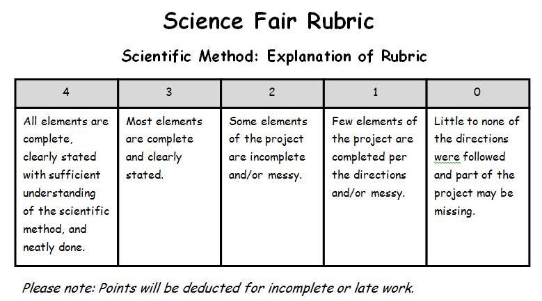 Rubric - Mr  Snoke's Classroom