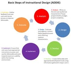 Instructional Design Curriculum And Instruction