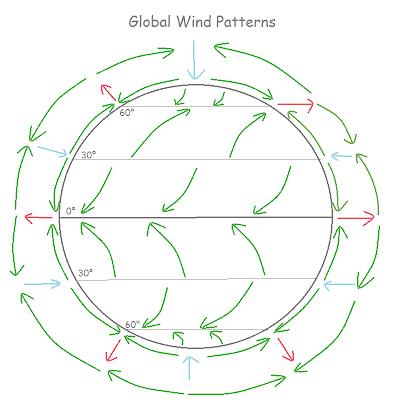 Global Wind Patterns Ssr