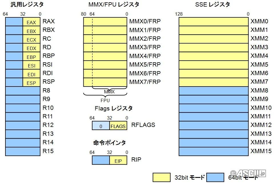 第05回, 第06回 命令セットアーキテクチャ - 計算機アーキテクチャ2012