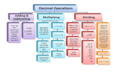 53. Decimals Chart and Simplifying Fractions - Math - Saxon Course 1