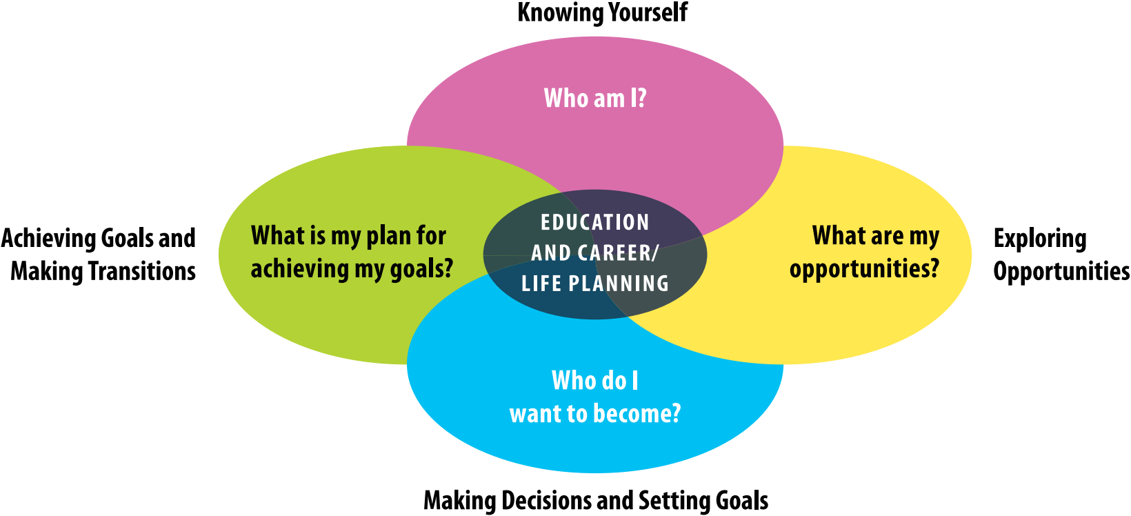 for teachers my path to success the term career has several meanings every person has a career which includes work learning community engagement and relationships family and