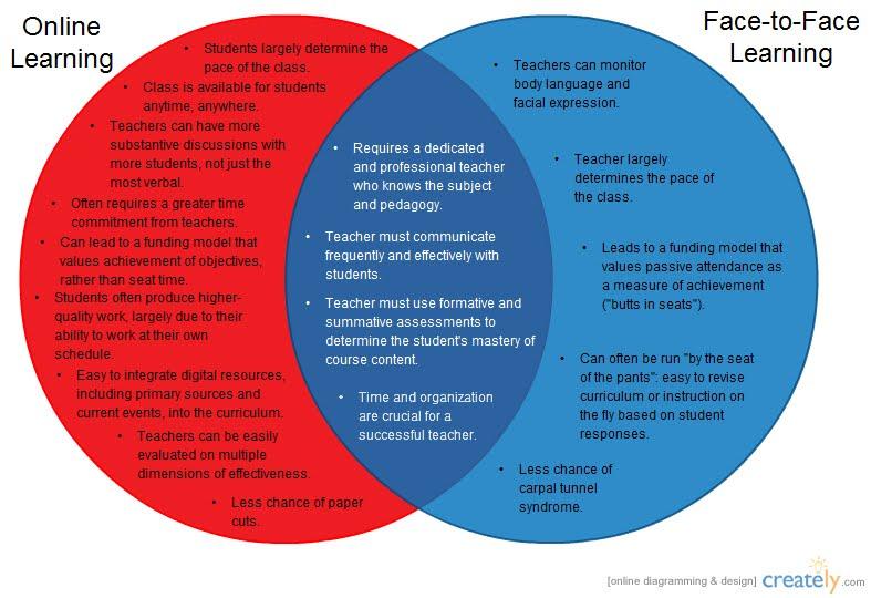 Online Vs Blended Vs Face To Face Venn Diagram Kevin Fairchild