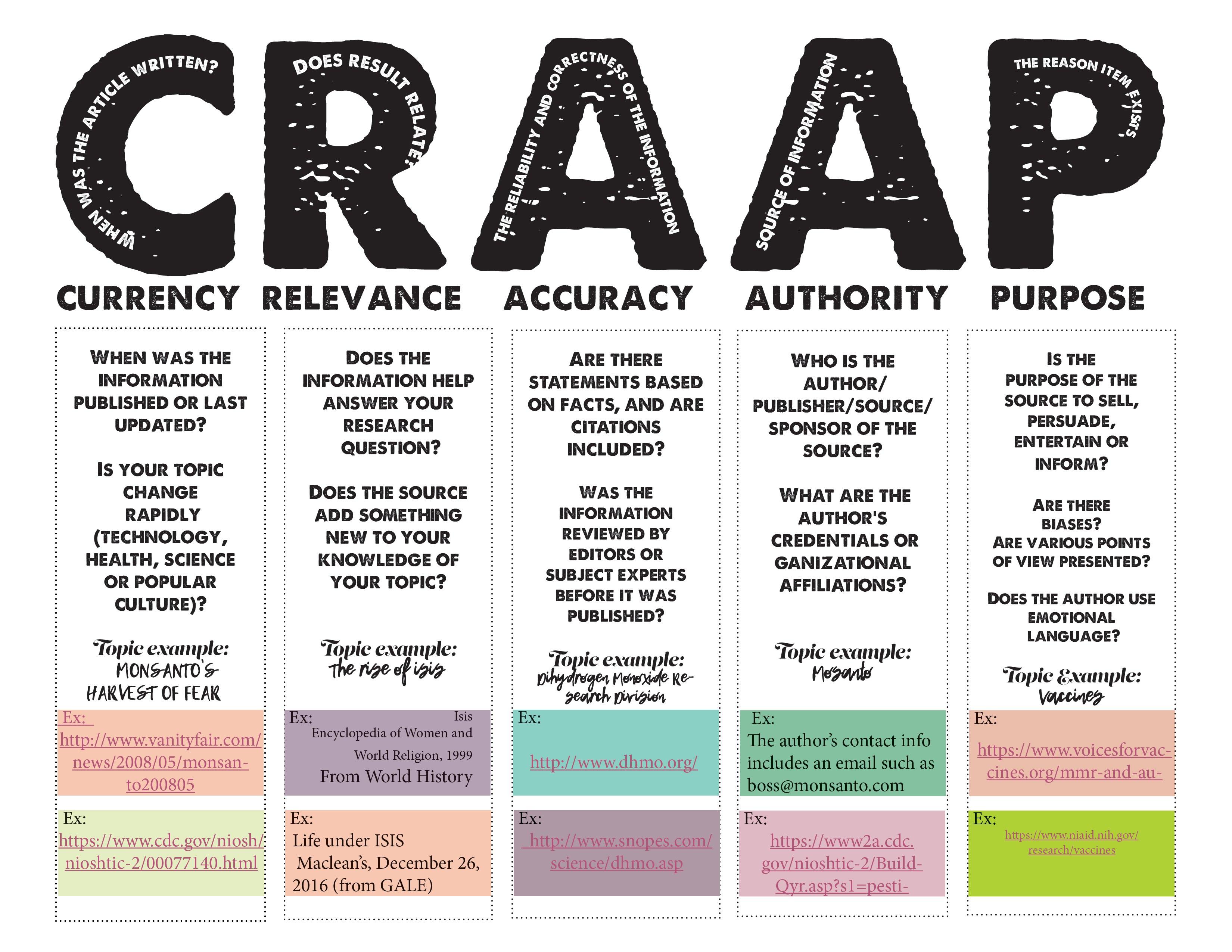 Evaluating Resources Using The Acronym Craap Seqhsmc