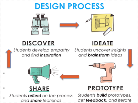 https://sites.google.com/a/sfusd.edu/app-inventor/design-project